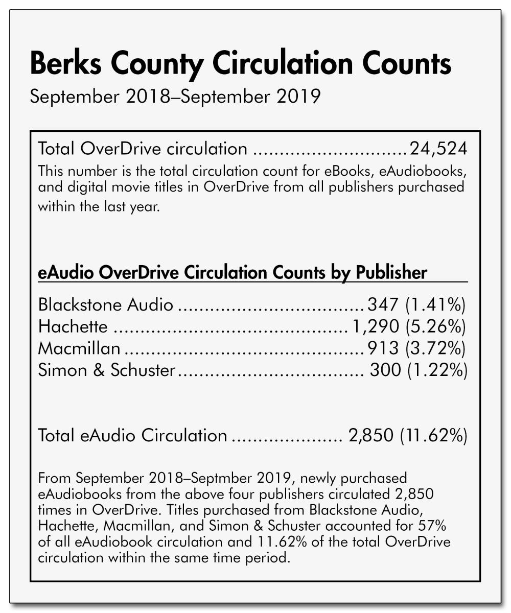 OverDrive Circulation Counts for Berks County