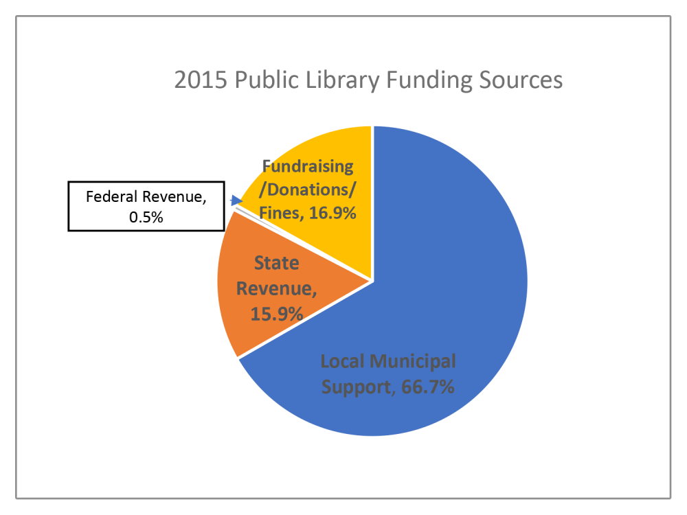 2015 public library funding pie chart