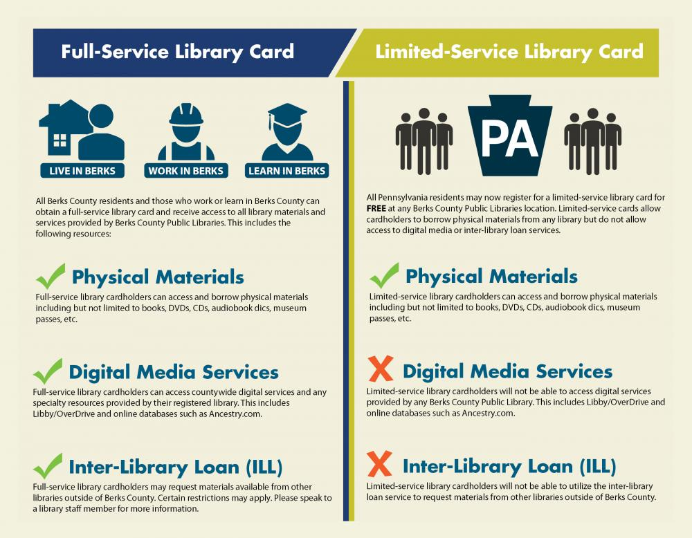 borrowing policy–full service, limited service, library cards
